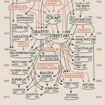Daniel Feral's tribute diagram